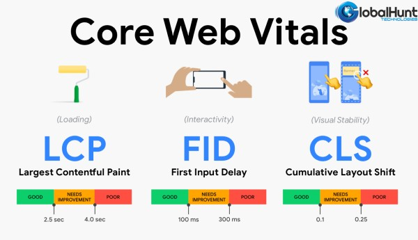 Core Webs Vitals